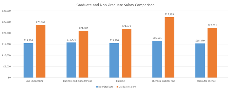 The Graduate Premium: What benefits? | Future Finance
